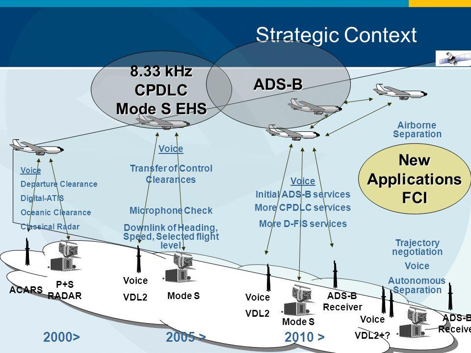 Strategic Context 8.33 kHz ADS-B CPDLC Mode S EHS New Applications FCI