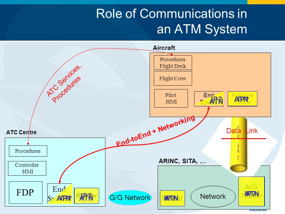 Role of Communications in an ATM System