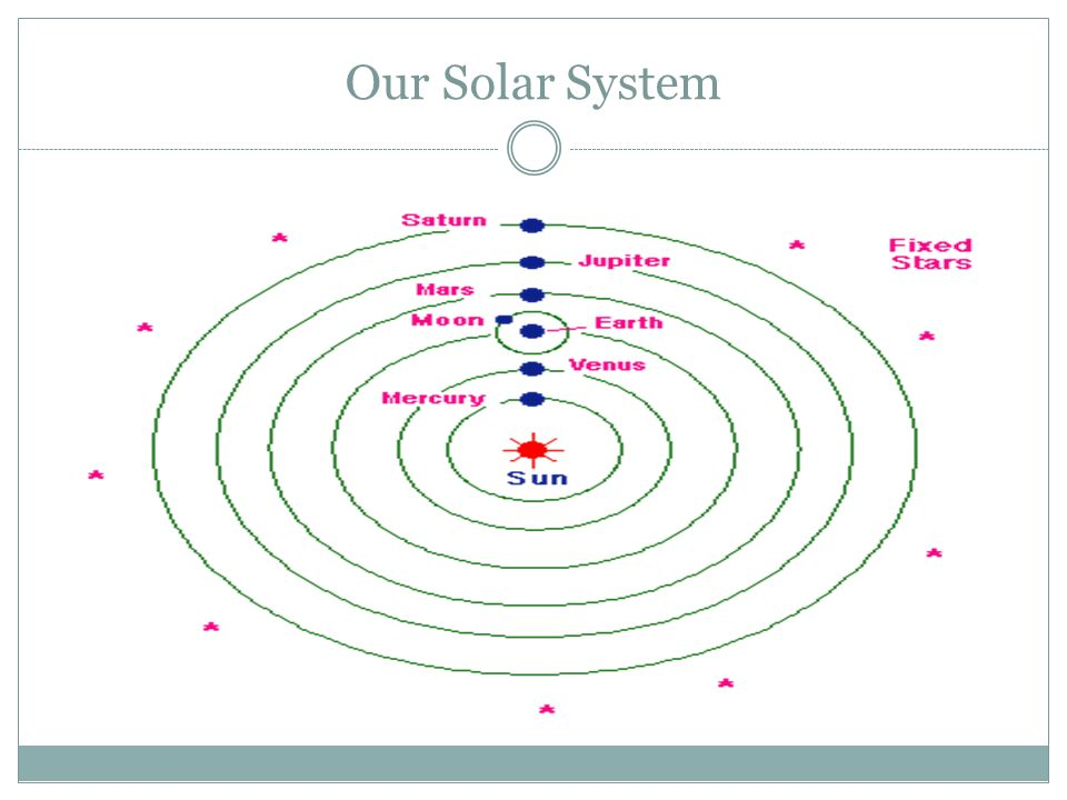 The Heliocentric Theory Challenged The Scientific