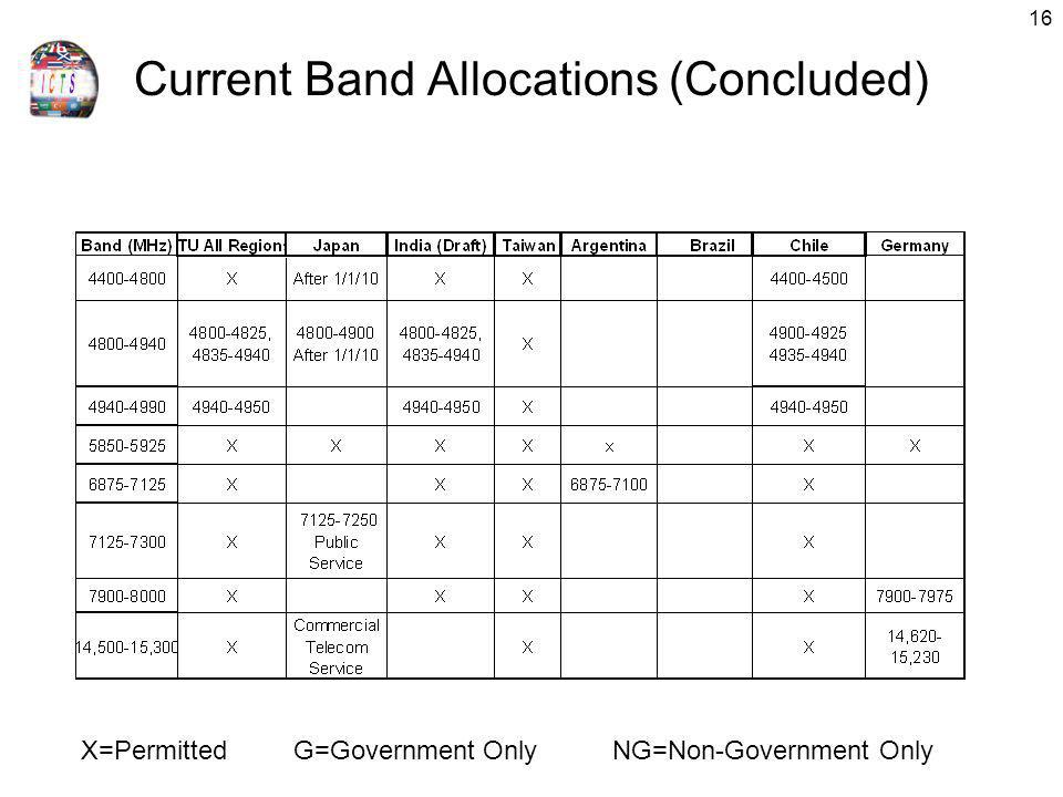 Current Band Allocations (Concluded)