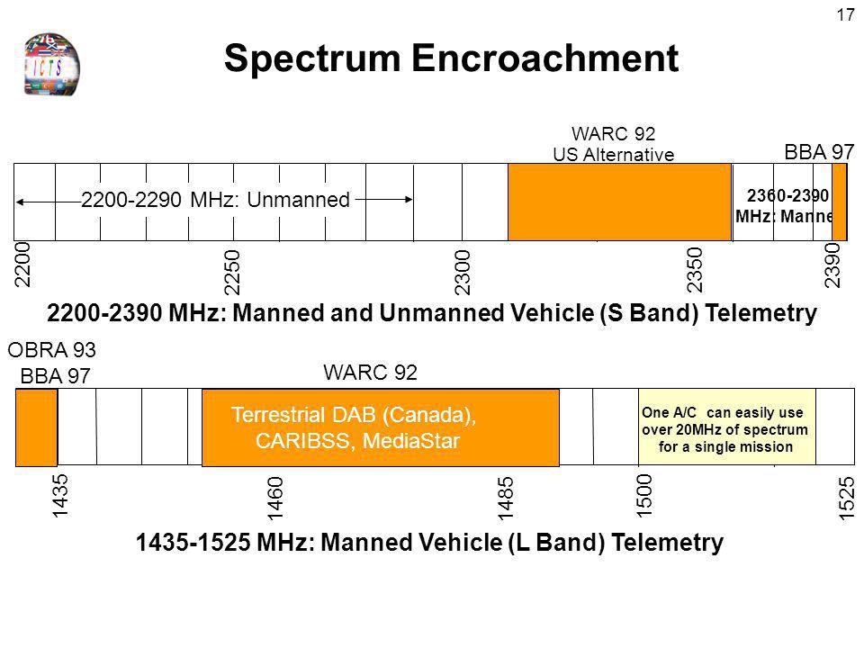 Spectrum Encroachment