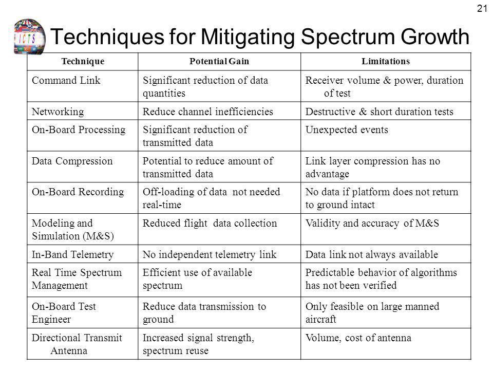 Techniques for Mitigating Spectrum Growth