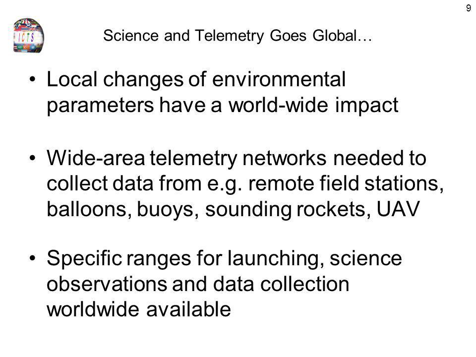 Science and Telemetry Goes Global…