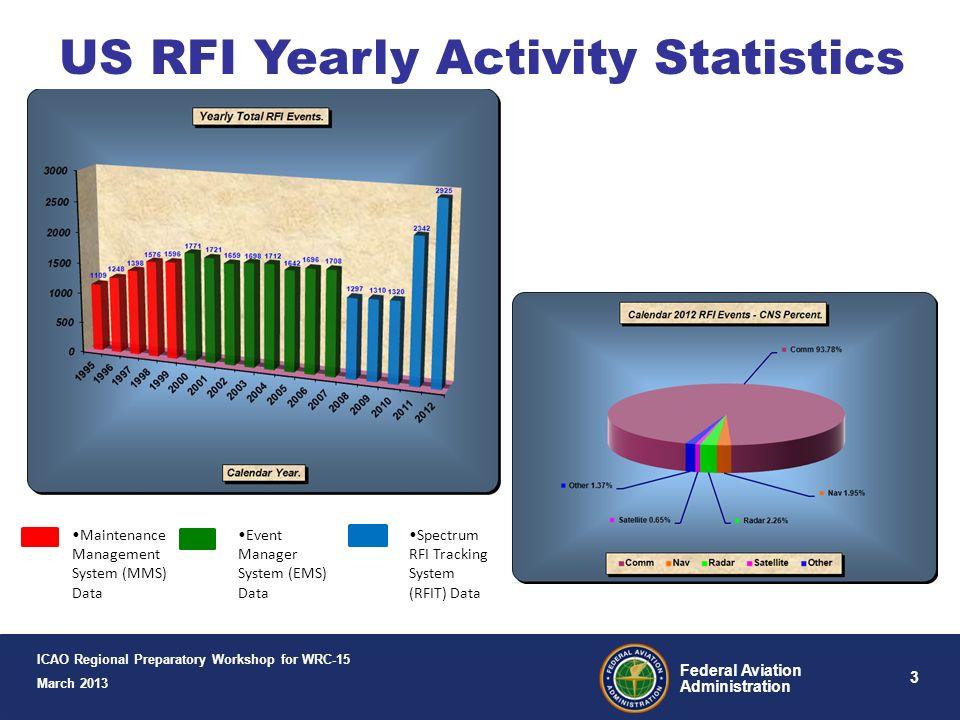 US RFI Yearly Activity Statistics