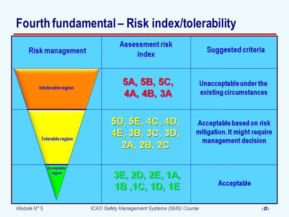 Fourth fundamental – Risk index/tolerability