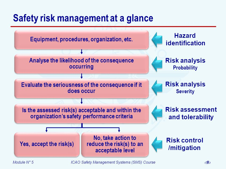 Safety risk management at a glance