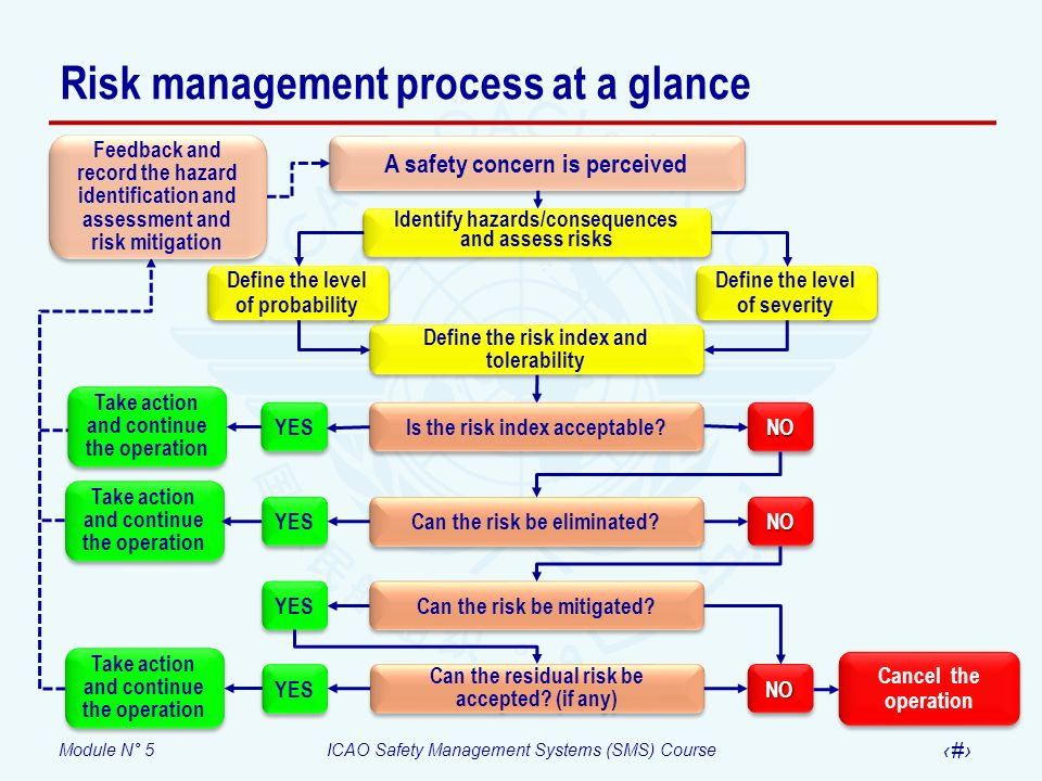 Risk management process at a glance