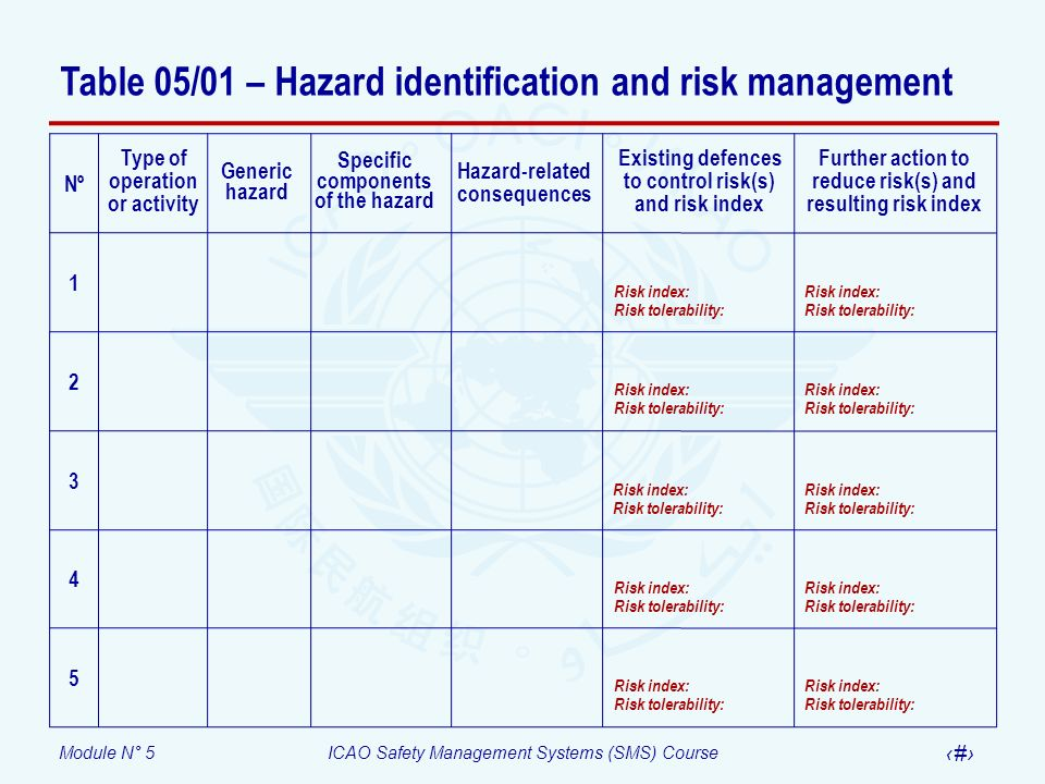 Table 05/01 – Hazard identification and risk management
