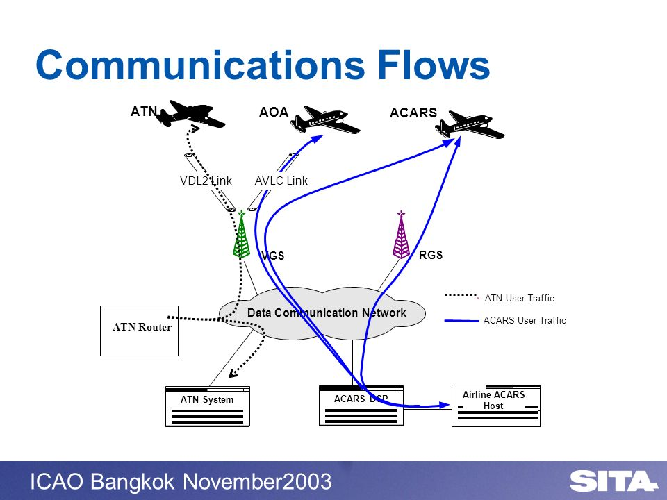 Communications Flows ATN AOA ACARS VDL2 Link AVLC Link VGS RGS