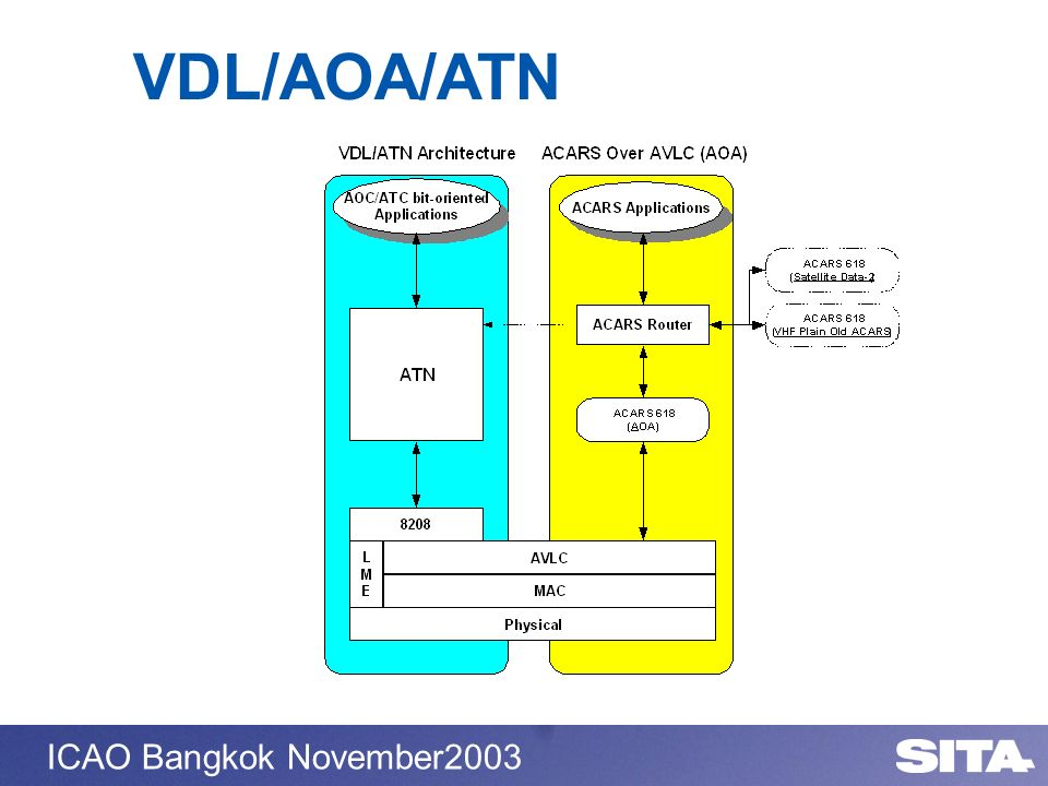 VDL/AOA/ATN