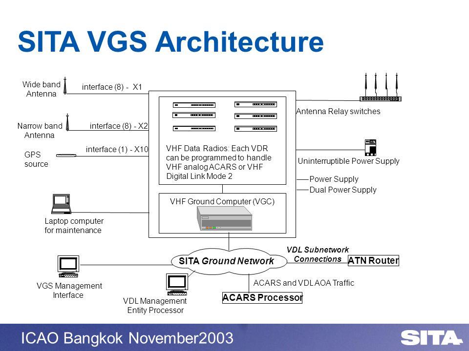 SITA VGS Architecture SITA Ground Network ATN Router ACARS Processor