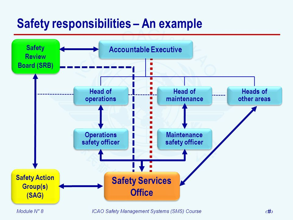 Safety responsibilities – An example