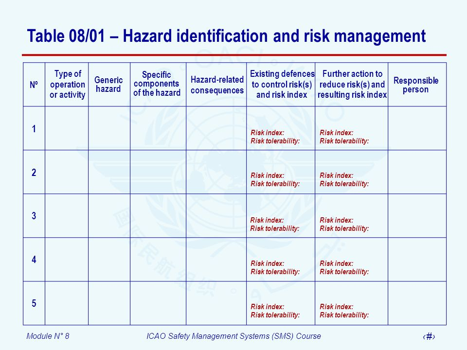 Table 08/01 – Hazard identification and risk management