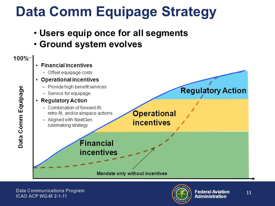 Data Comm Equipage Strategy
