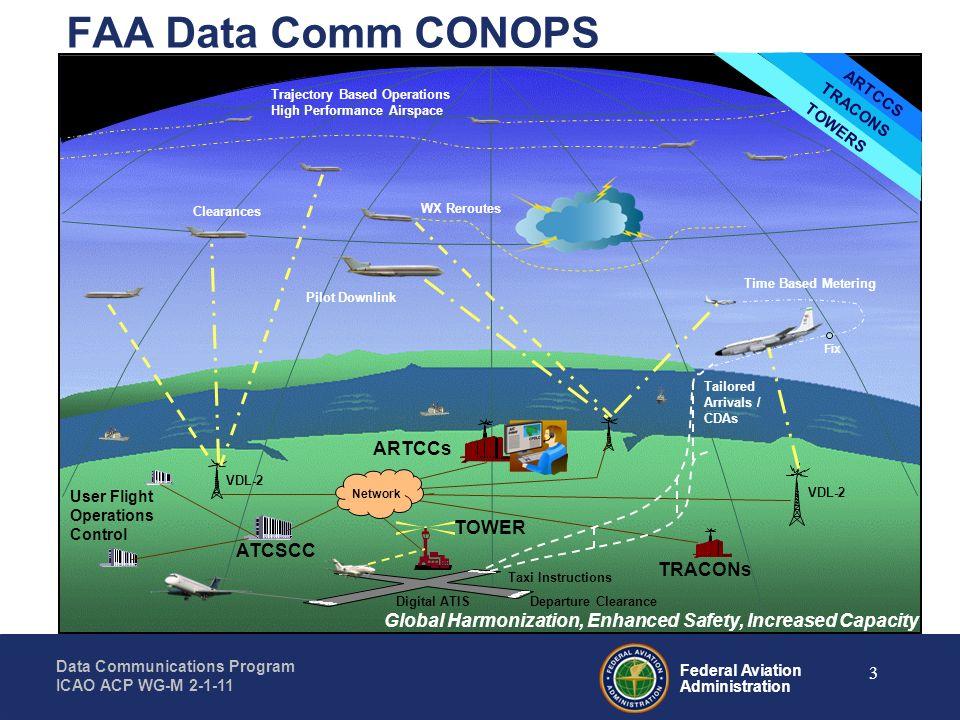 FAA Data Comm CONOPS ARTCCs TOWER ATCSCC TRACONs