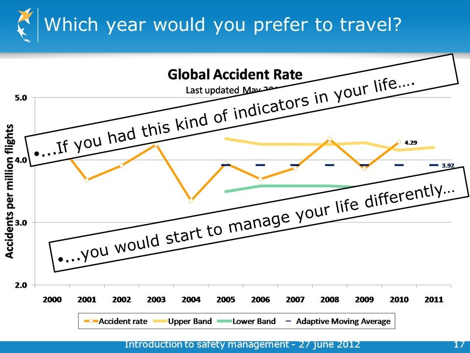 Which year would you prefer to travel
