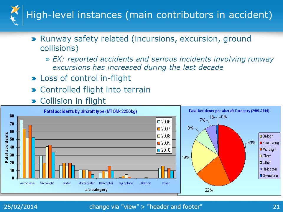 High-level instances (main contributors in accident)