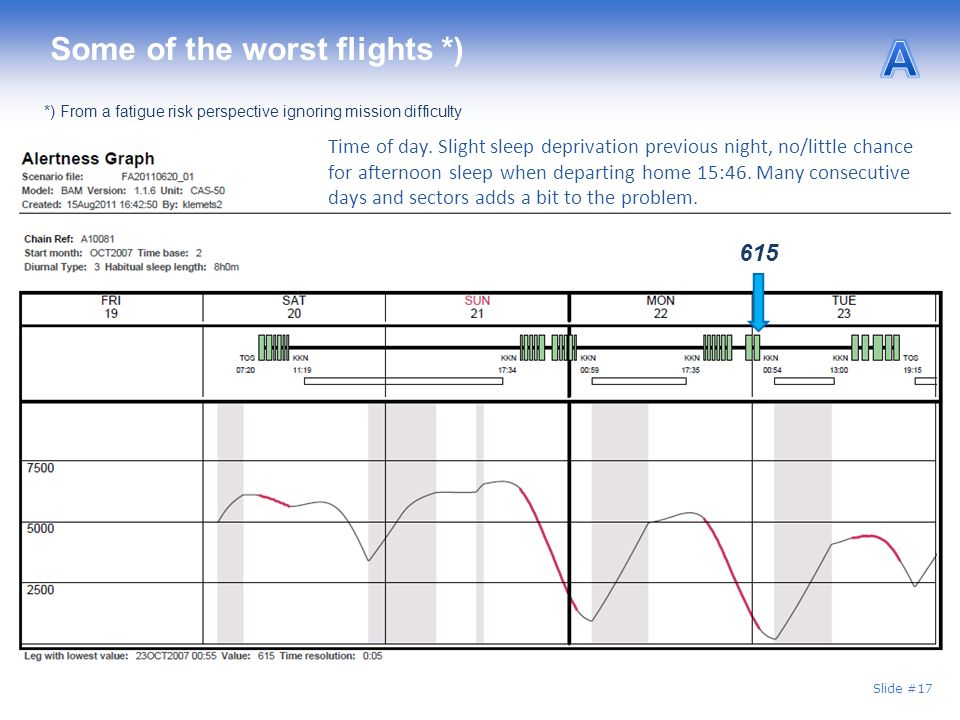Some of the worst flights *)