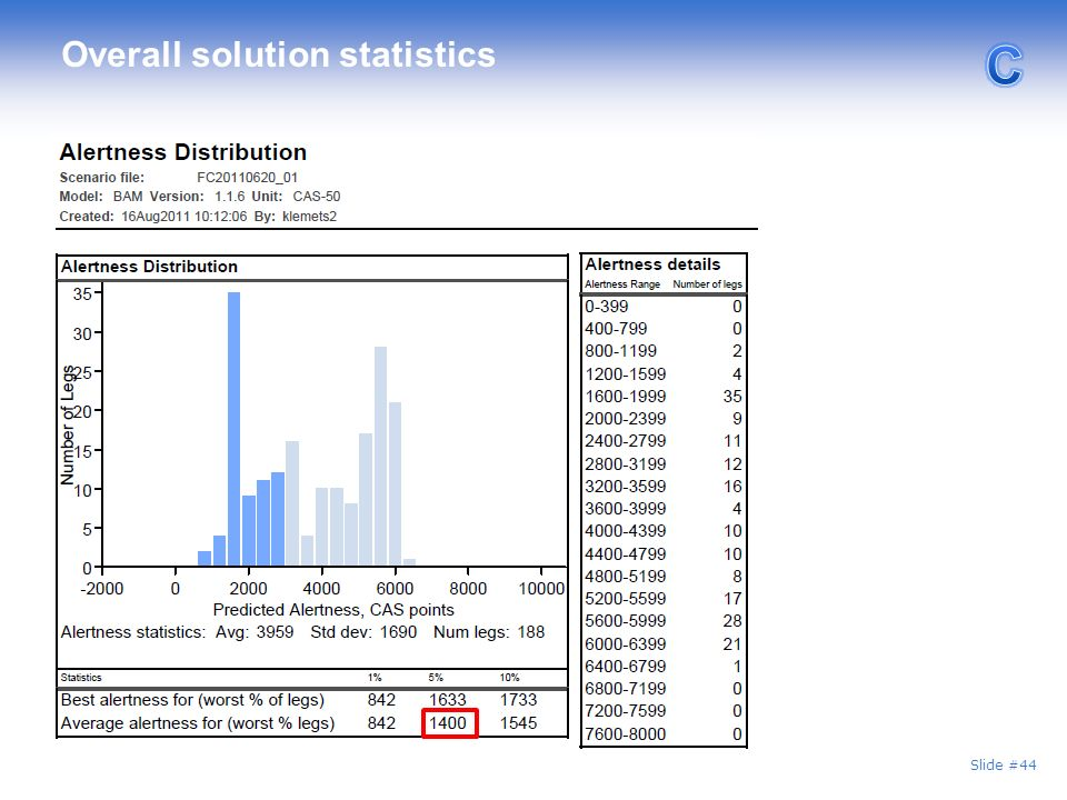 Overall solution statistics