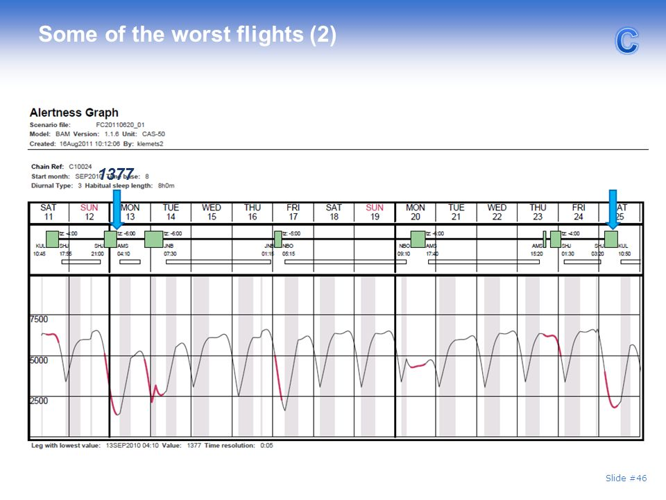 Some of the worst flights (2)
