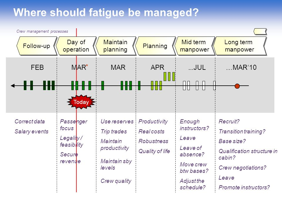 Where should fatigue be managed