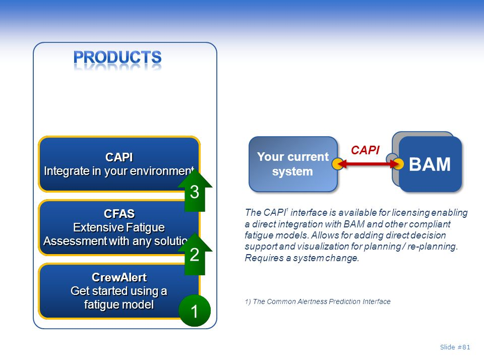3 2 1 Products BAM Your current system CAPI CAPI
