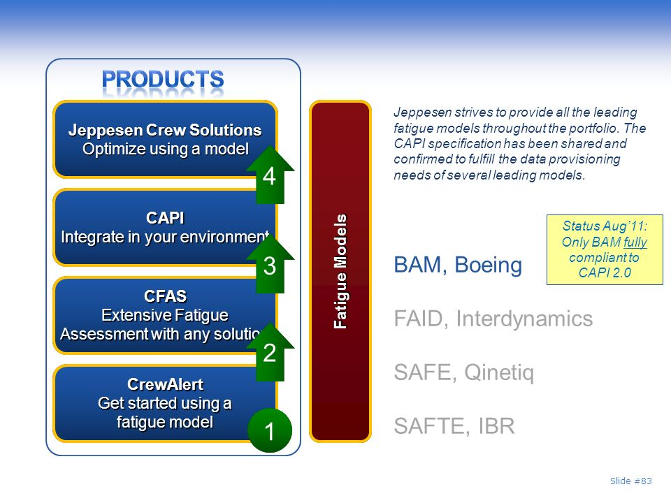 4 3 2 1 Products BAM, Boeing FAID, Interdynamics SAFE, Qinetiq