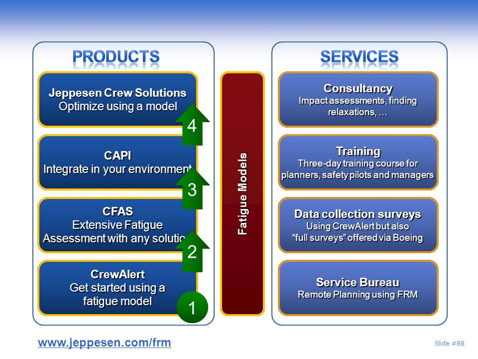 4 3 2 1 Products Services www.jeppesen.com/frm