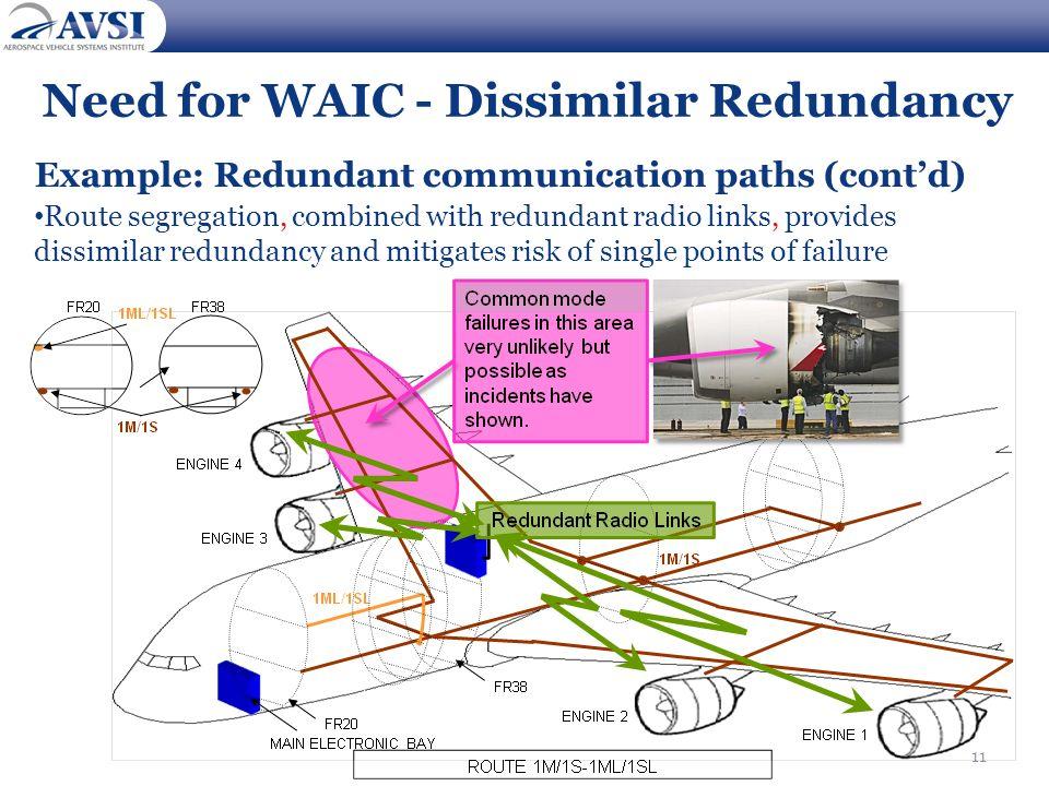 Need for WAIC - Dissimilar Redundancy
