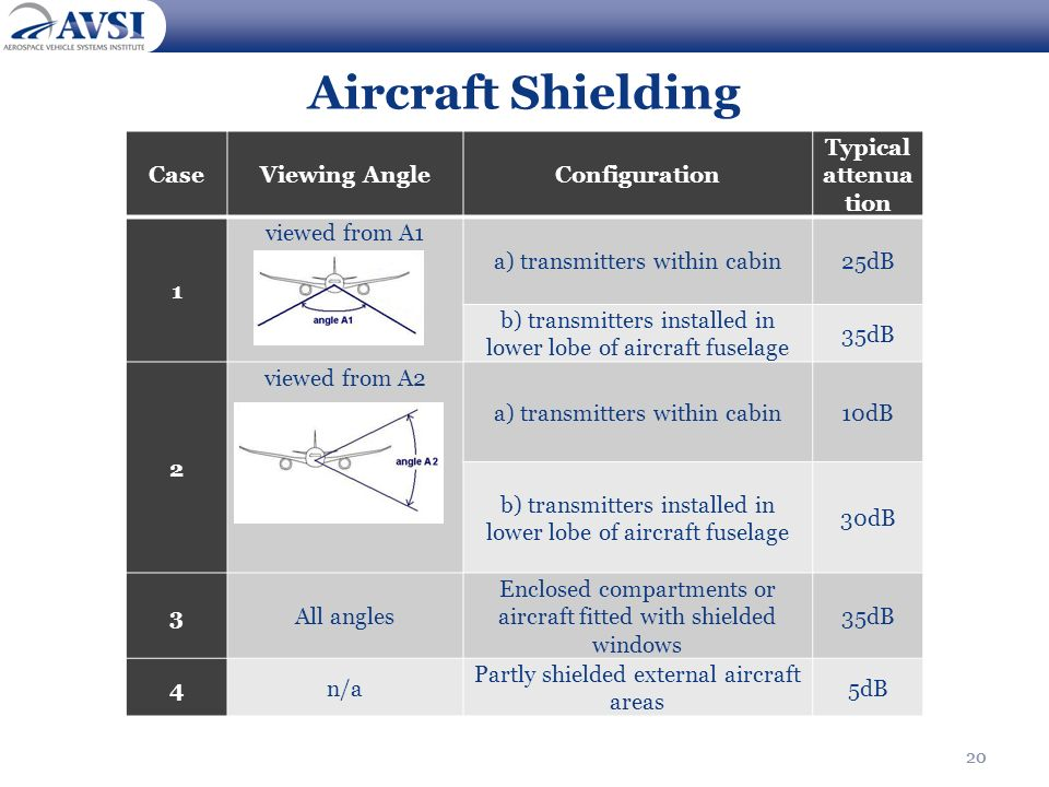 Aircraft Shielding Case Viewing Angle Configuration
