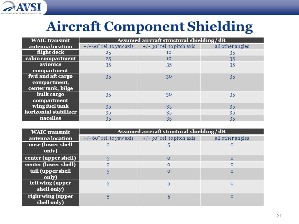 Aircraft Component Shielding