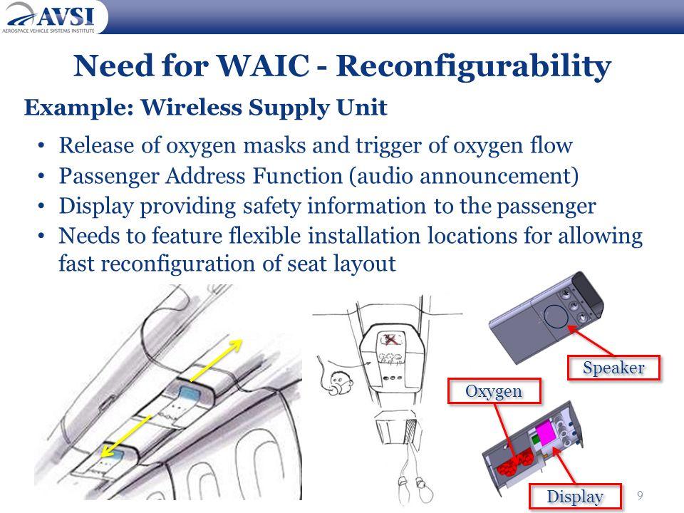 Need for WAIC - Reconfigurability