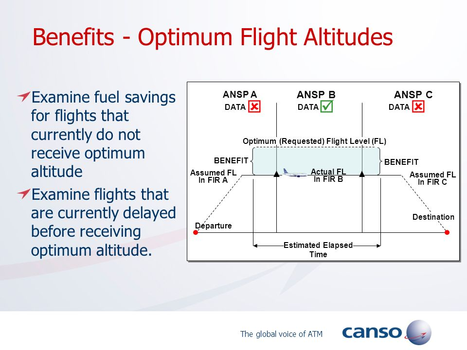 Benefits - Optimum Flight Altitudes