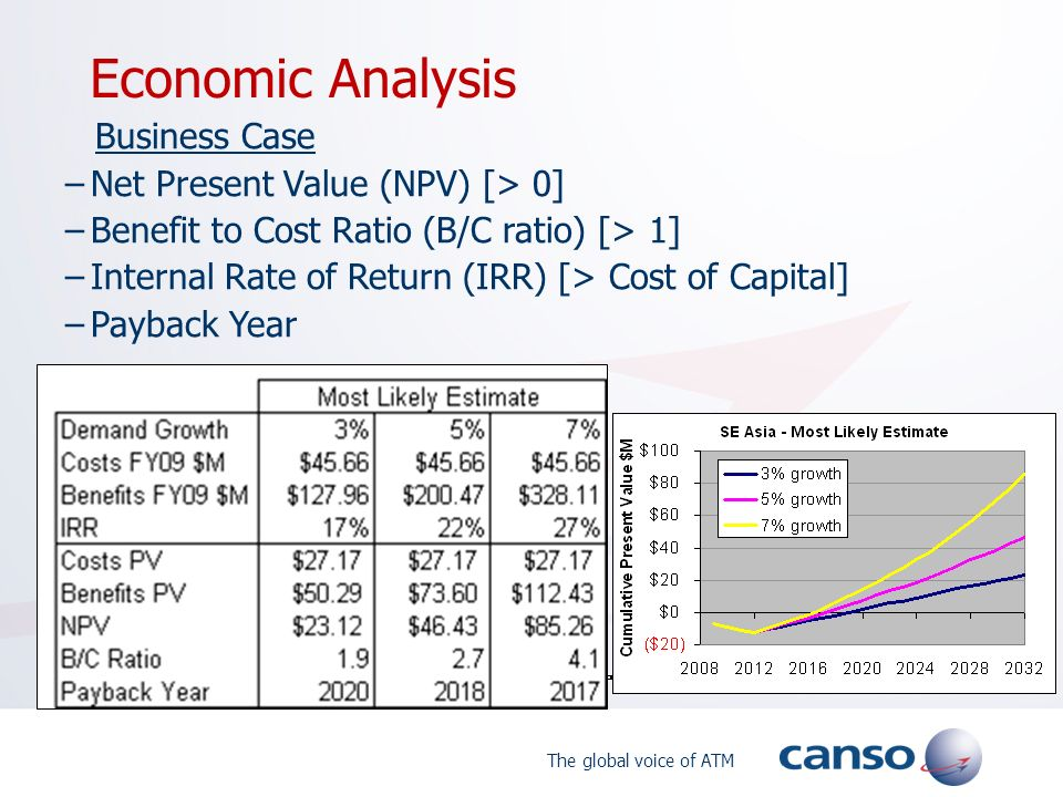 Economic Analysis Net Present Value (NPV) [> 0]