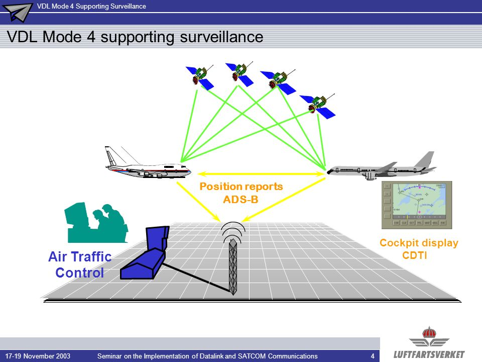 VDL Mode 4 supporting surveillance