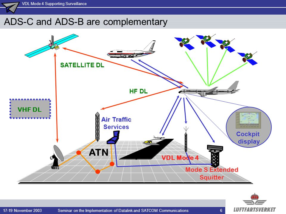 ADS-C and ADS-B are complementary