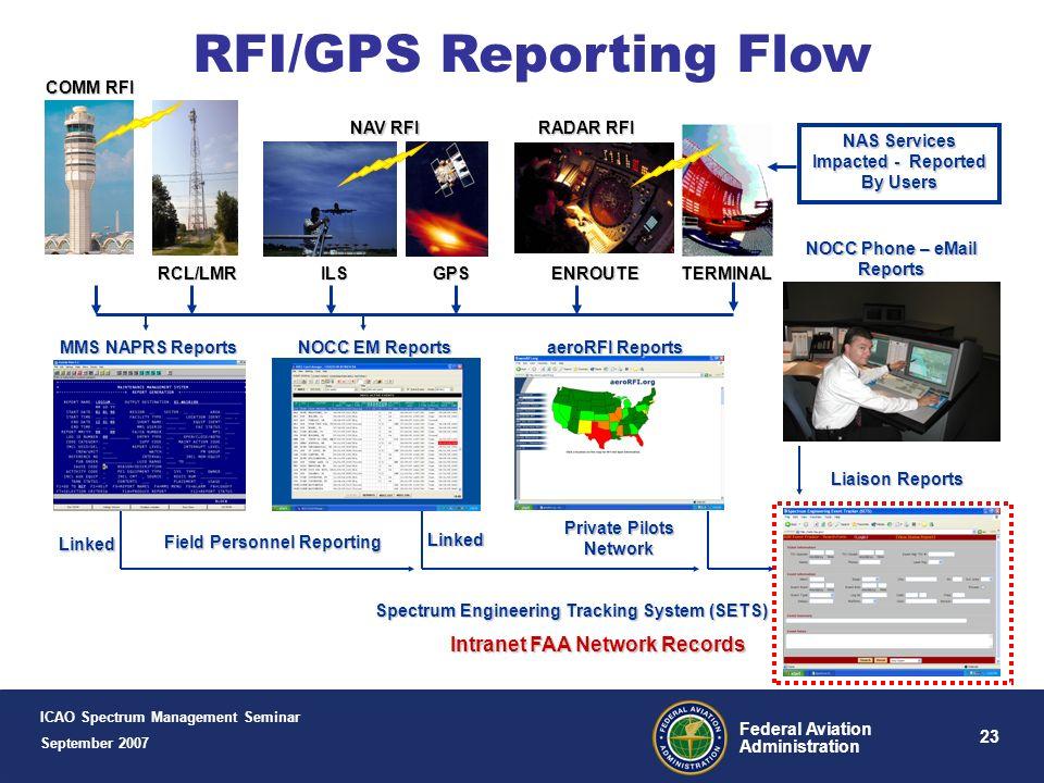RFI/GPS Reporting Flow