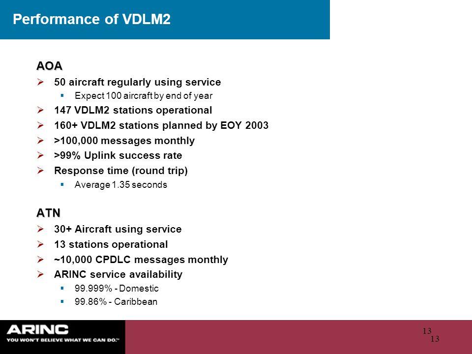 Performance of VDLM2 AOA ATN 50 aircraft regularly using service