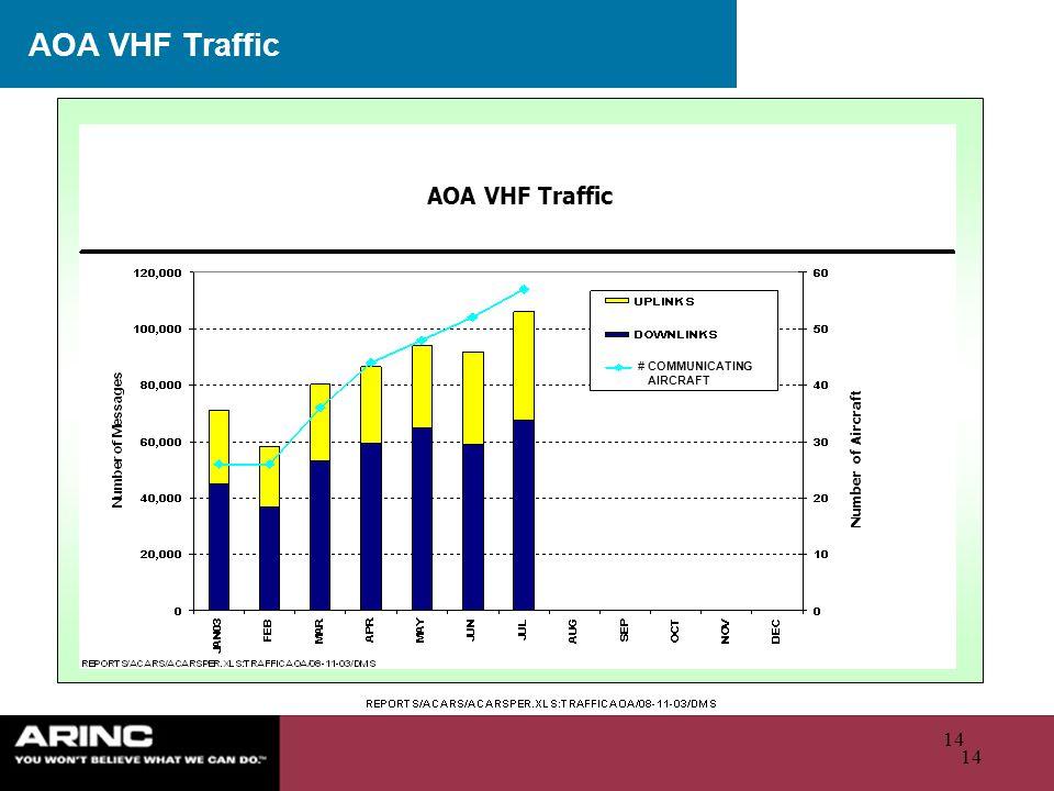 AOA VHF Traffic AOA VHF Traffic