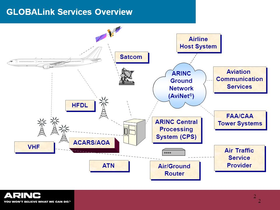 GLOBALink Services Overview