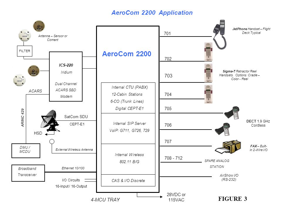 AeroCom 2200 Application AeroCom 2200 FIGURE 3 703 Internal CTU (PABX)