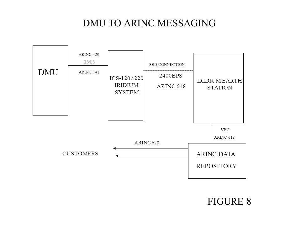 DMU TO ARINC MESSAGING FIGURE 8 DMU ARINC DATA REPOSITORY 2400BPS