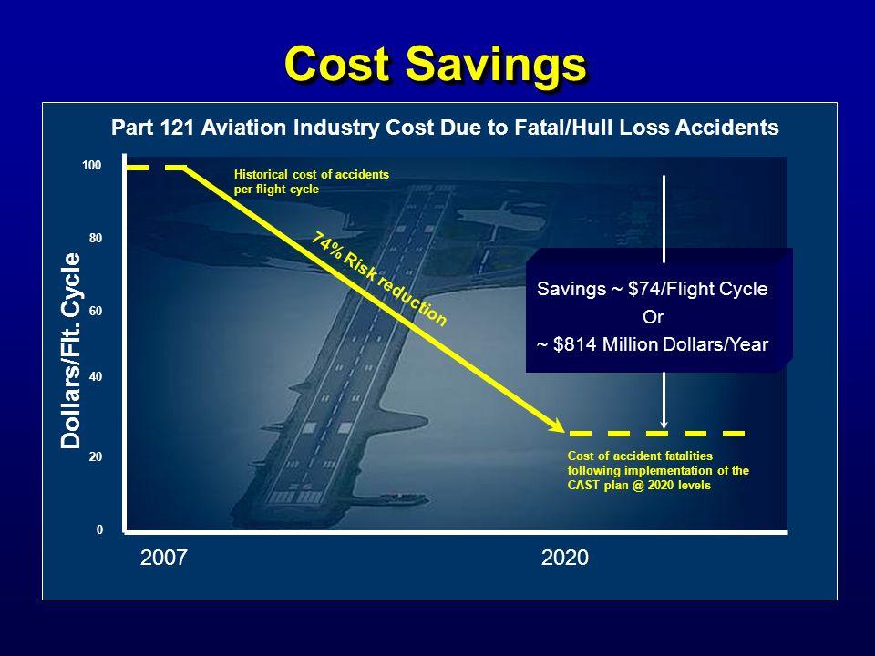 Cost Savings Dollars/Flt. Cycle
