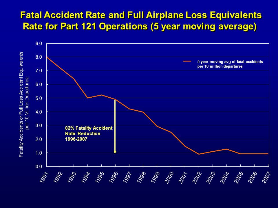Fatal Accident Rate and Full Airplane Loss Equivalents