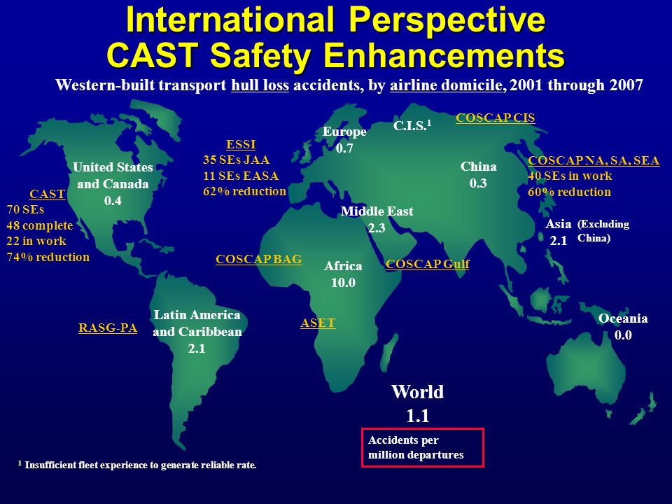 International Perspective CAST Safety Enhancements