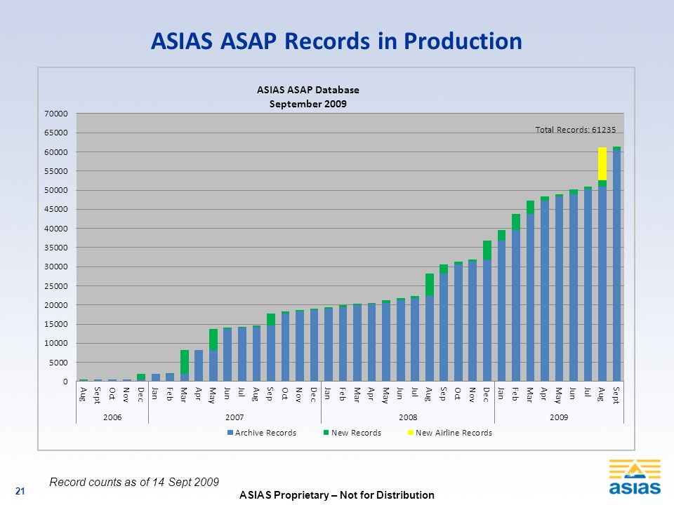 ASIAS ASAP Records in Production