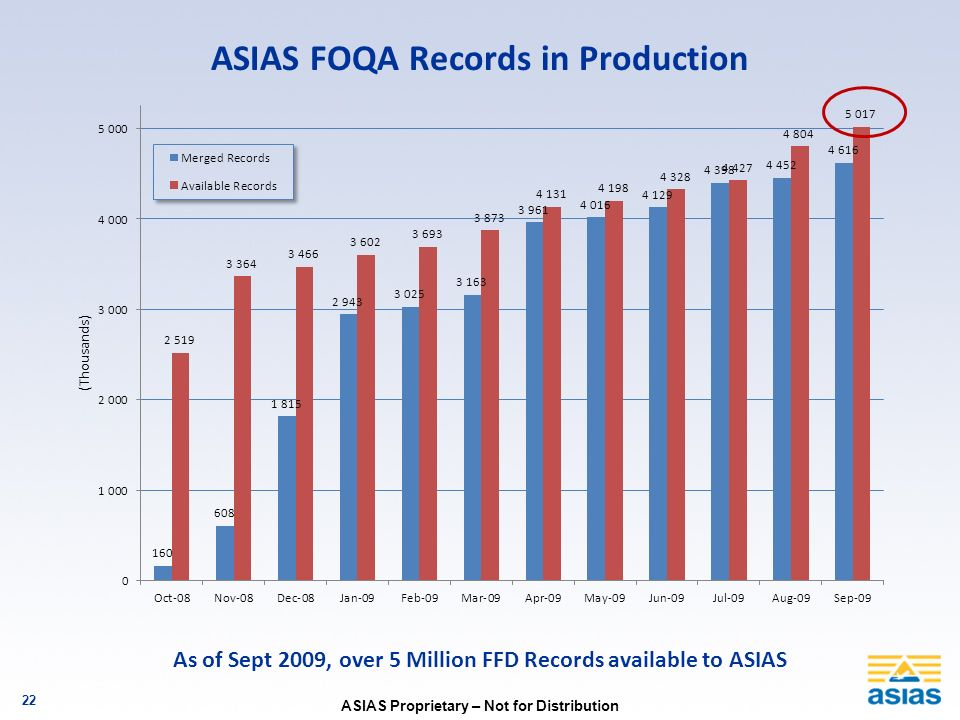 ASIAS FOQA Records in Production