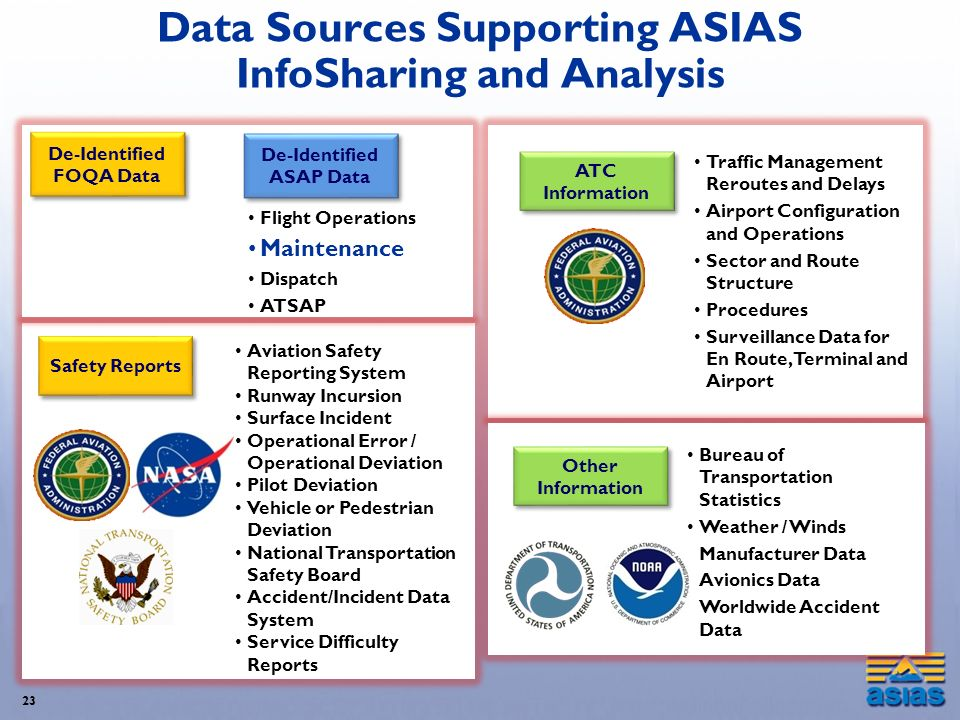 Data Sources Supporting ASIAS InfoSharing and Analysis