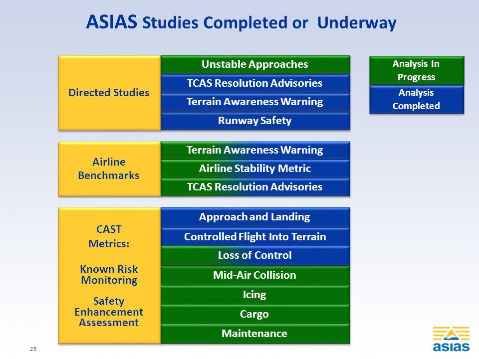 ASIAS Studies Completed or Underway