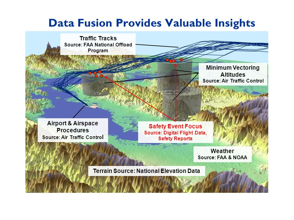 Data Fusion Provides Valuable Insights